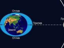 Законы Ньютона в описании Лунного тяготения