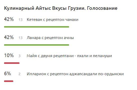 КАВГ. Результат
