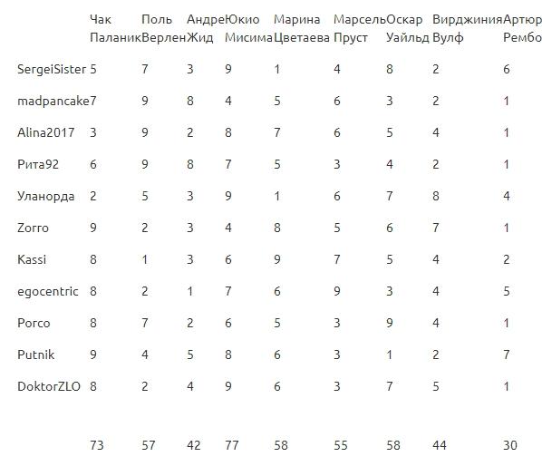 Педик - 2. Окончательные итоги радужного айтыса