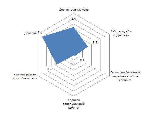 Небольшой маркетинговый анализ по iDHost