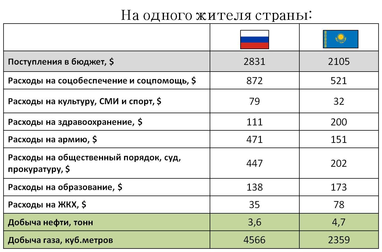 Россия vs Казахстан