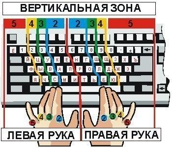 """Как научиться печатать """"вслепую"""""""
