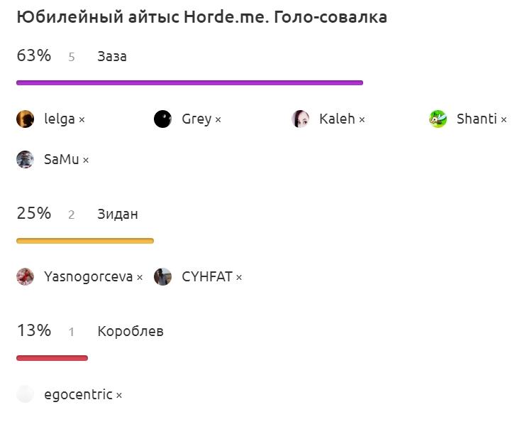 Юбилейный айтыс Horde.me. Итоги