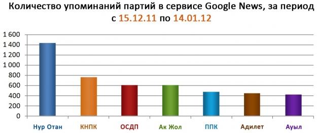 Смена парадигм в политическом PR Казахстана